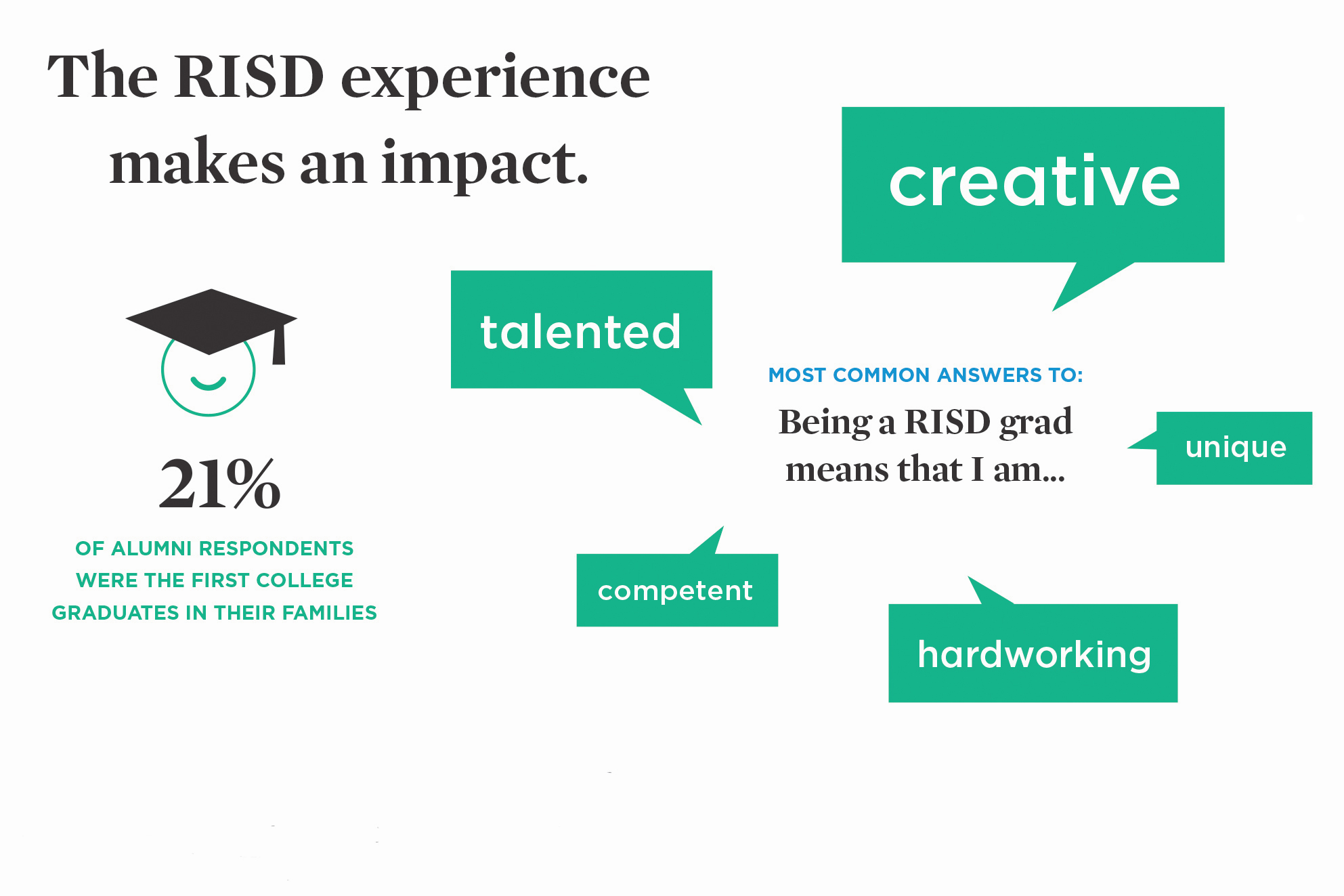 Infographic from 2018 alumni survey depicting how respondents described themselves (creative, talented, hardworking, competent and unique).